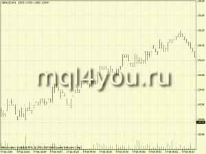 Минутный график котировок